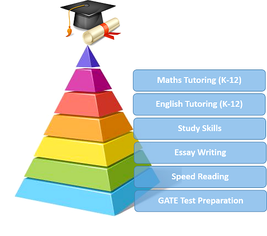Maths tutoring, English tutoring, GATE test preparation, Essay writing